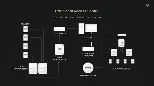 1-ISJ- Simplifying installation with cloud-based access control
